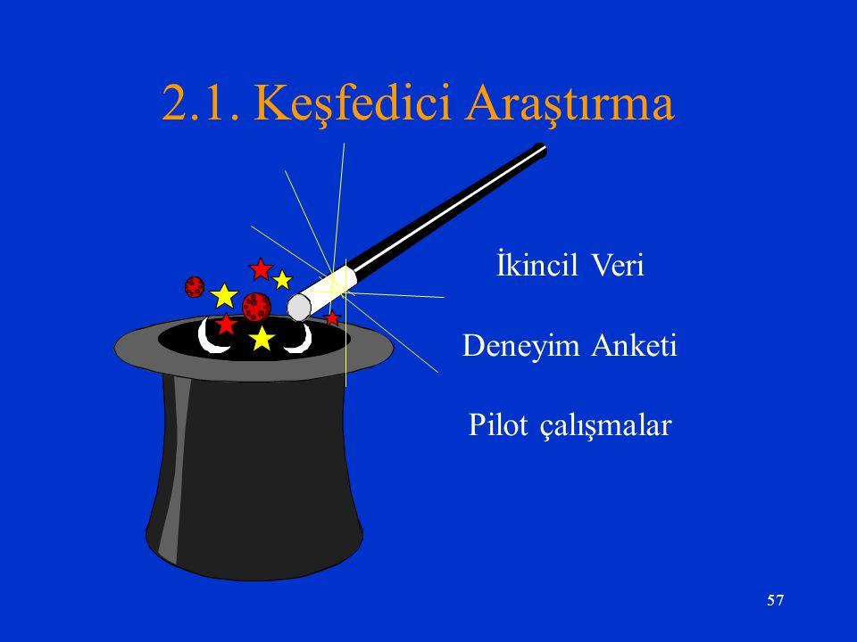 57 2.1. Keşfedici Araştırma İkincil Veri Deneyim Anketi Pilot çalışmalar