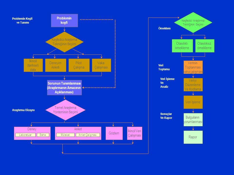 Problemin keşfi Sorunun Tanımlanması (Araştırmanın Amacının Açıklanması) İkincil (tarihsel) data Deneyim Anketi Pilot Çalışma Vaka Çalışması Keşfedici