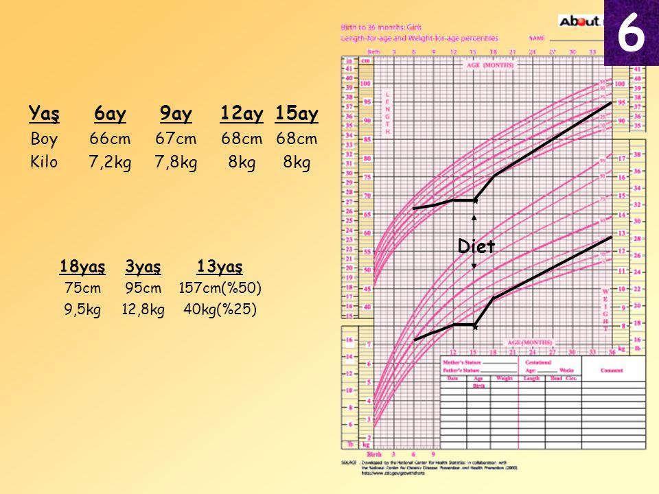 6ay 66cm 7,2kg 9ay 67cm 7,8kg 12ay 68cm 8kg Yaş Boy Kilo 18yaş 75cm 9,5kg 3yaş 95cm 12,8kg 13yaş 157cm(%50) 40kg(%25) 15ay 68cm 8kg Diet 6