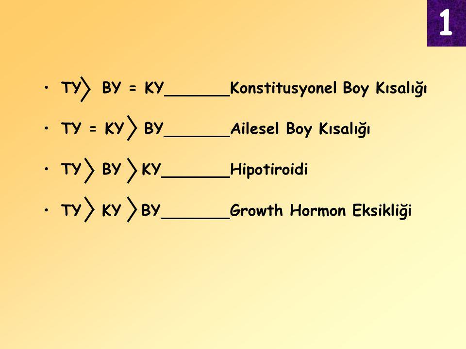 TY BY = KYKonstitusyonel Boy Kısalığı TY = KY BYAilesel Boy Kısalığı TY BY KYHipotiroidi TY KY BYGrowth Hormon Eksikliği 1