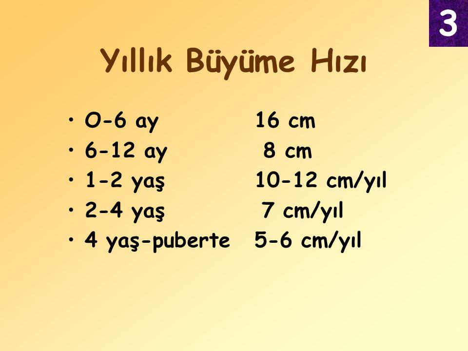 O-6 ay16 cm 6-12 ay 8 cm 1-2 yaş 10-12 cm/yıl 2-4 yaş 7 cm/yıl 4 yaş-puberte5-6 cm/yıl Yıllık Büyüme Hızı 3