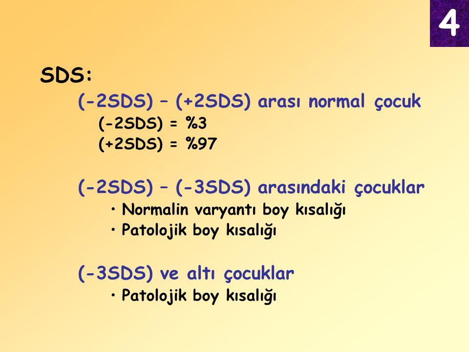 SDS: (-2SDS) – (+2SDS) arası normal çocuk (-2SDS) = %3 (+2SDS) = %97 (-2SDS) – (-3SDS) arasındaki çocuklar Normalin varyantı boy kısalığı Patolojik bo