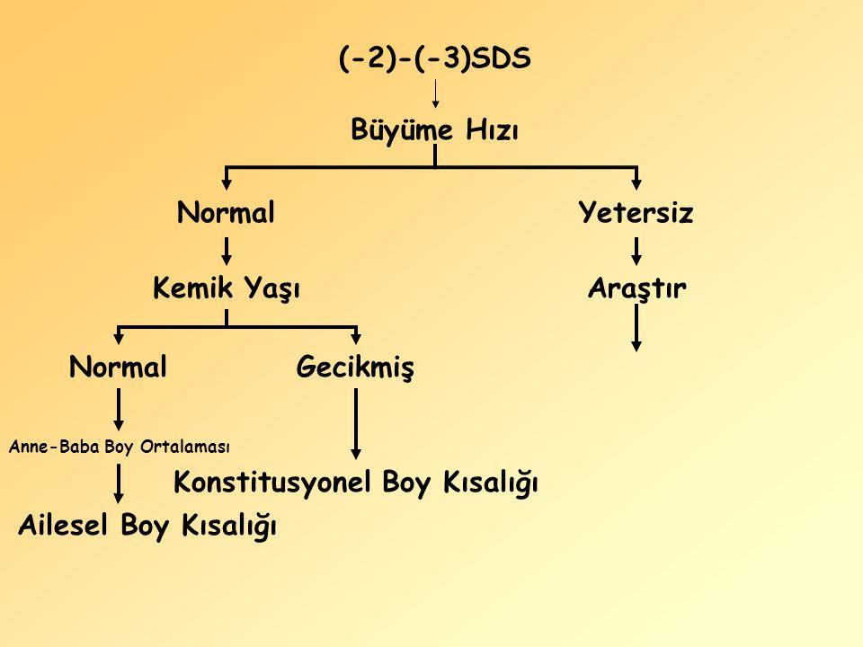 (-2)-(-3)SDS Büyüme Hızı NormalYetersiz Kemik Yaşı NormalGecikmiş Konstitusyonel Boy Kısalığı Anne-Baba Boy Ortalaması Ailesel Boy Kısalığı Araştır