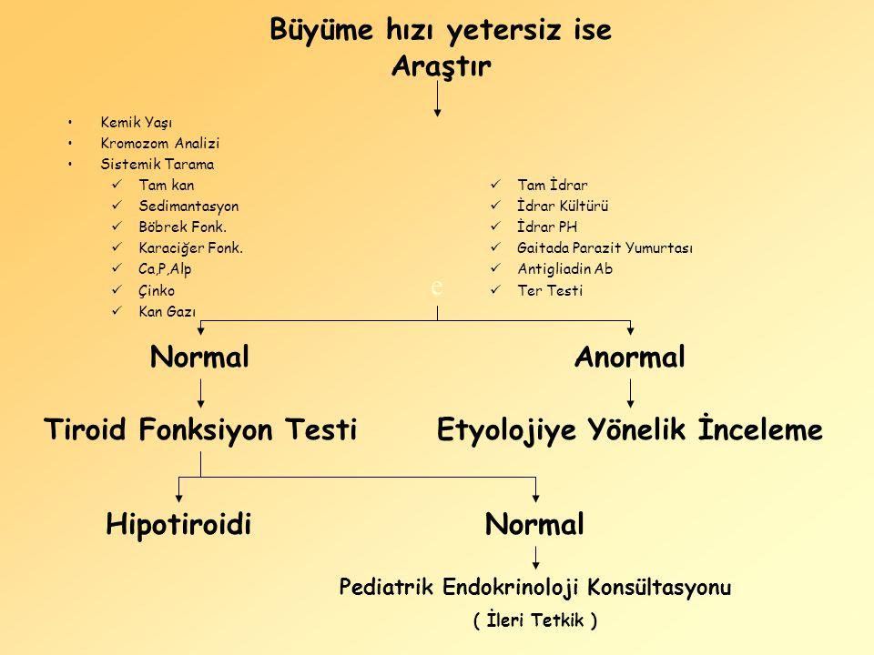 Pediatrik Endokrinoloji Konsültasyonu ( İleri Tetkik ) e AnormalNormal Etyolojiye Yönelik İnceleme HipotiroidiNormal Tiroid Fonksiyon Testi Araştır Ke
