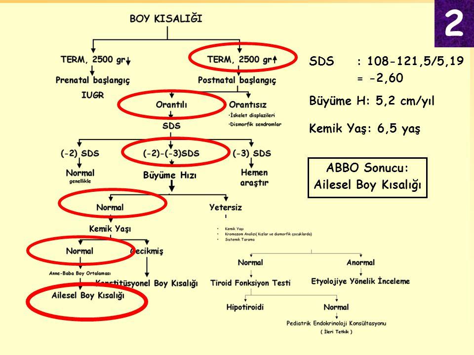Kemik Yaş: 6,5 yaş Büyüme H: 5,2 cm/yıl ABBO Sonucu: Ailesel Boy Kısalığı SDS: 108-121,5/5,19 = -2,60 2