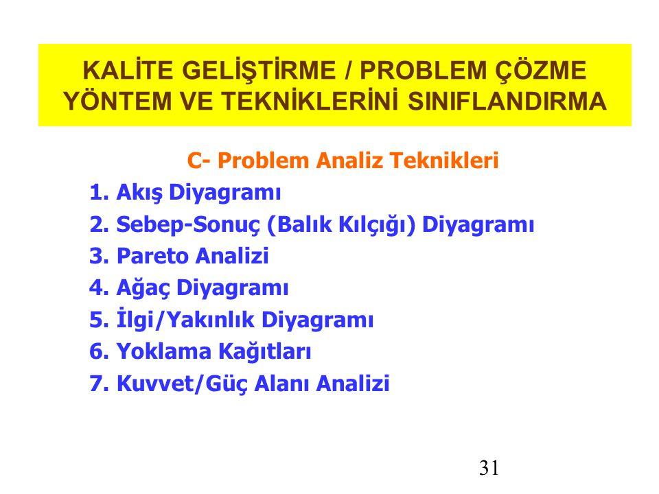 31 KALİTE GELİŞTİRME / PROBLEM ÇÖZME YÖNTEM VE TEKNİKLERİNİ SINIFLANDIRMA C- Problem Analiz Teknikleri 1.