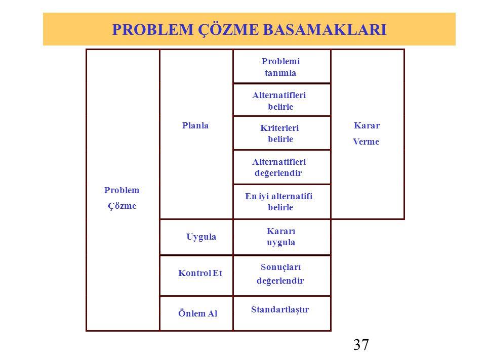 37 PROBLEM ÇÖZME BASAMAKLARI Problemi tanımla Alternatifleri belirle Kriterleri belirle Alternatifleri değerlendir Planla En iyi alternatifi belirle Karar Verme Uygula Kararı uygula Kontrol Et Sonuçları Problem Çözme Önlem Al Standartlaştır değerlendir