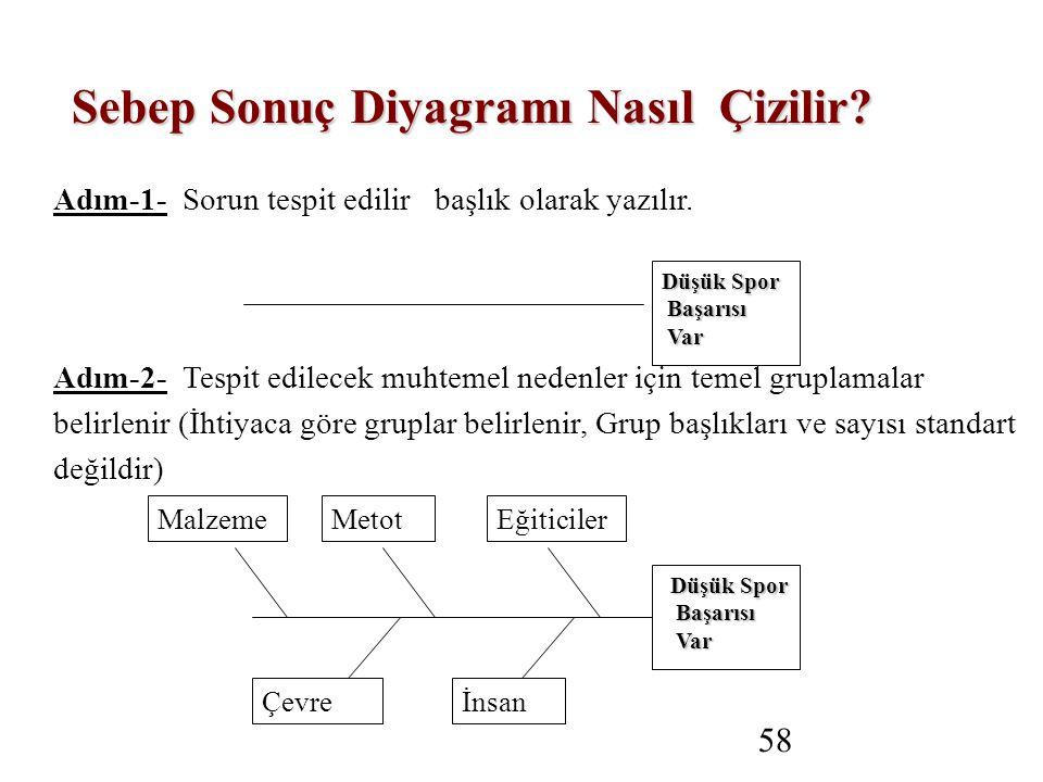 58 Sebep Sonuç Diyagramı Nasıl Çizilir. Adım-1- Sorun tespit edilir başlık olarak yazılır.