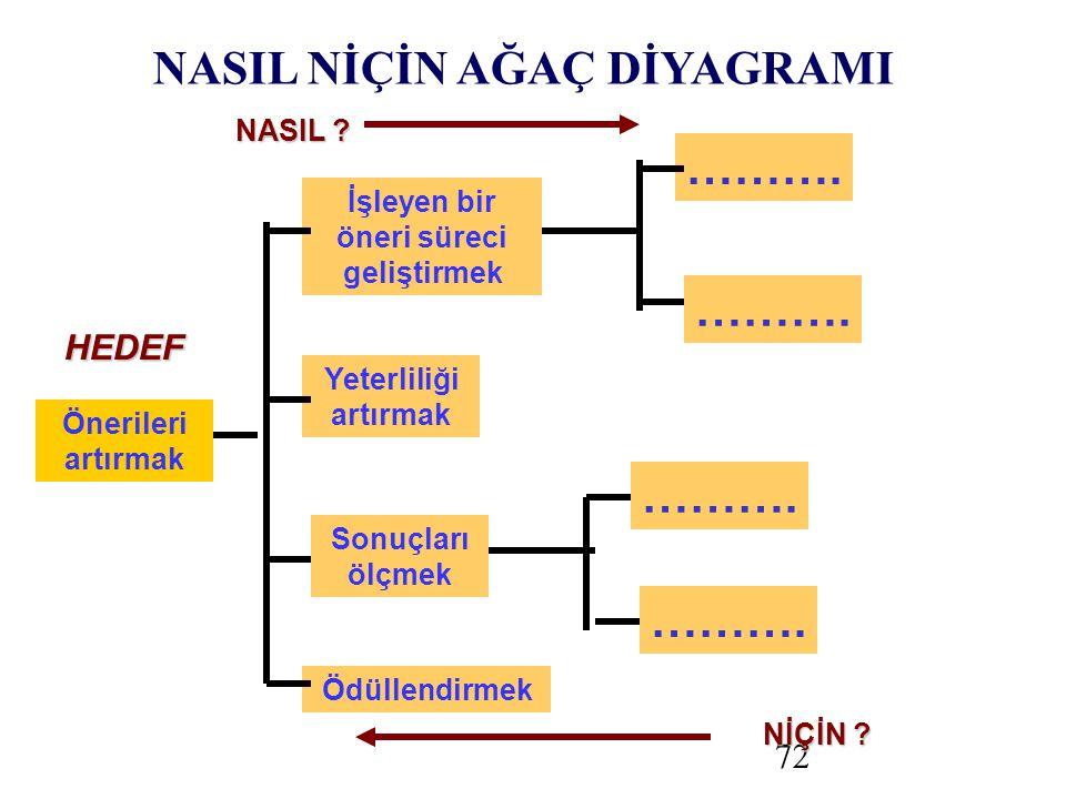 72 Önerileri artırmak İşleyen bir öneri süreci geliştirmek NASIL .