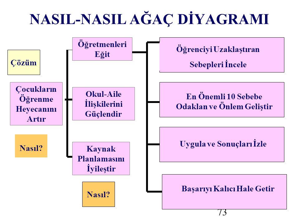 73 NASIL-NASIL AĞAÇ DİYAGRAMI Çocukların Öğrenme Heyecanını Artır Çözüm Nasıl.