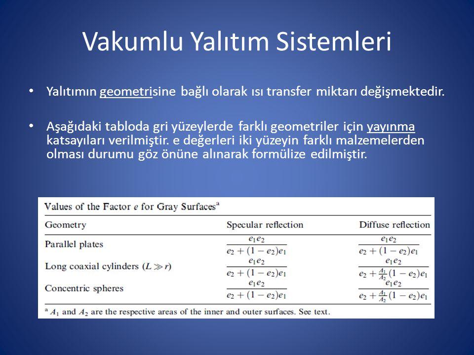 Vakumlu Yalıtım Sistemleri Yalıtımın geometrisine bağlı olarak ısı transfer miktarı değişmektedir. Aşağıdaki tabloda gri yüzeylerde farklı geometriler