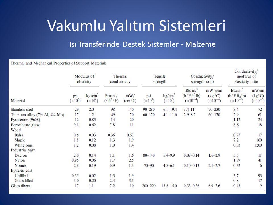 Vakumlu Yalıtım Sistemleri Isı Transferinde Destek Sistemler - Malzeme