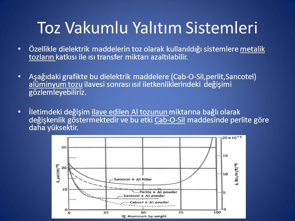 Toz Vakumlu Yalıtım Sistemleri Özellikle dielektrik maddelerin toz olarak kullanıldığı sistemlere metalik tozların katkısı ile ısı transfer miktarı az
