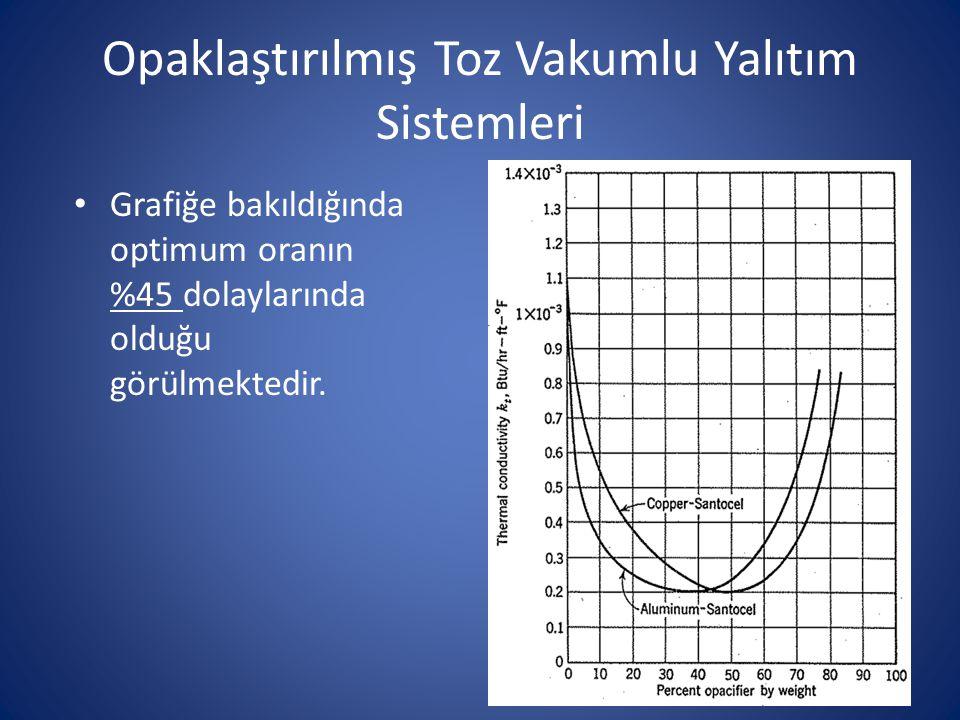Opaklaştırılmış Toz Vakumlu Yalıtım Sistemleri Grafiğe bakıldığında optimum oranın %45 dolaylarında olduğu görülmektedir.