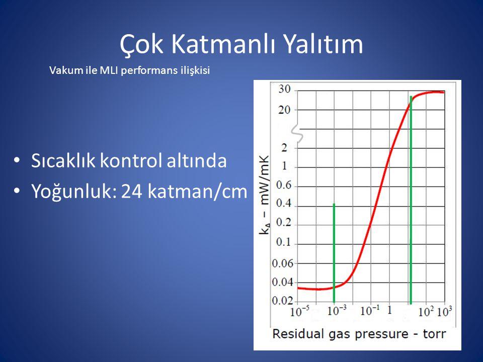 Sıcaklık kontrol altında Yoğunluk: 24 katman/cm Vakum ile MLI performans ilişkisi