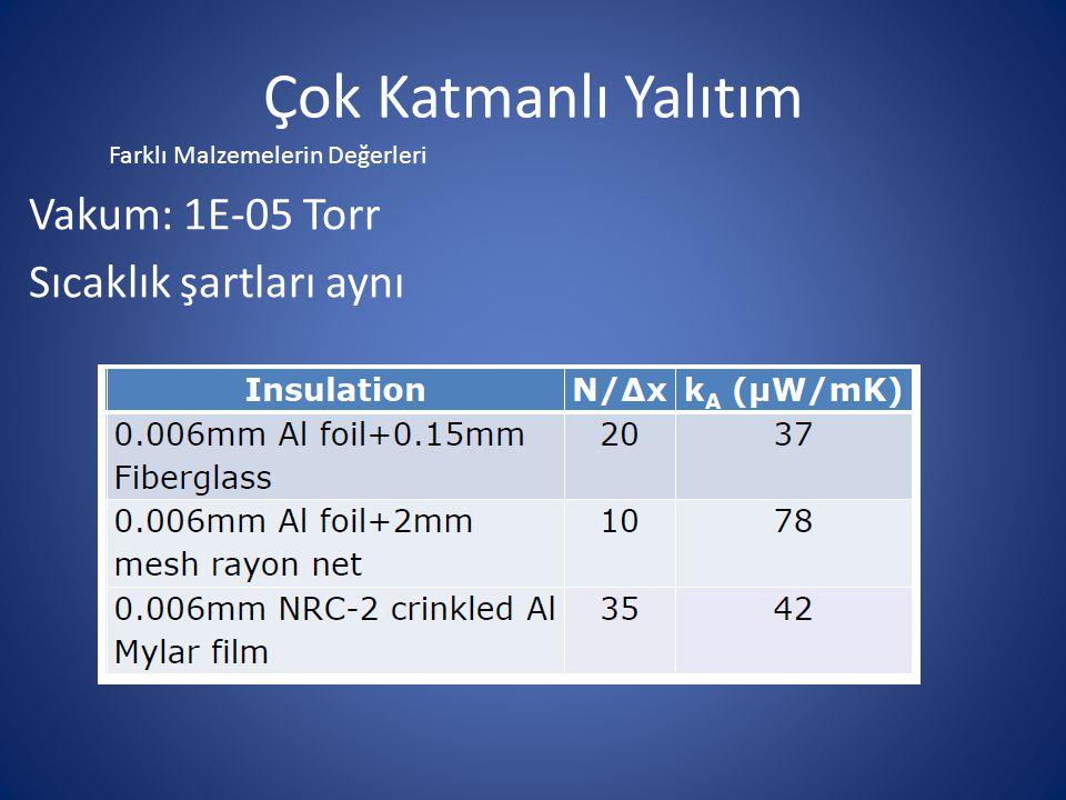 Çok Katmanlı Yalıtım Vakum: 1E-05 Torr Sıcaklık şartları aynı Farklı Malzemelerin Değerleri