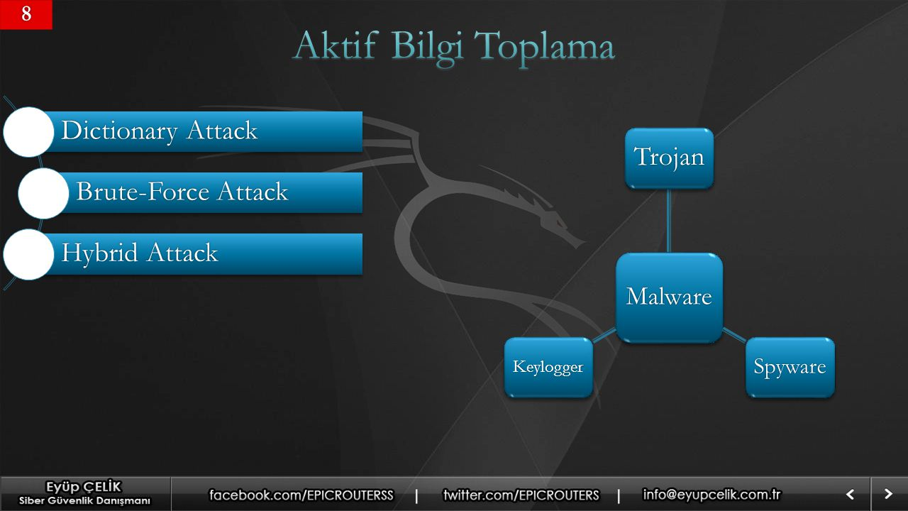88 Malware Trojan SpywareKeylogger Dictionary Attack Brute-Force Attack Hybrid Attack