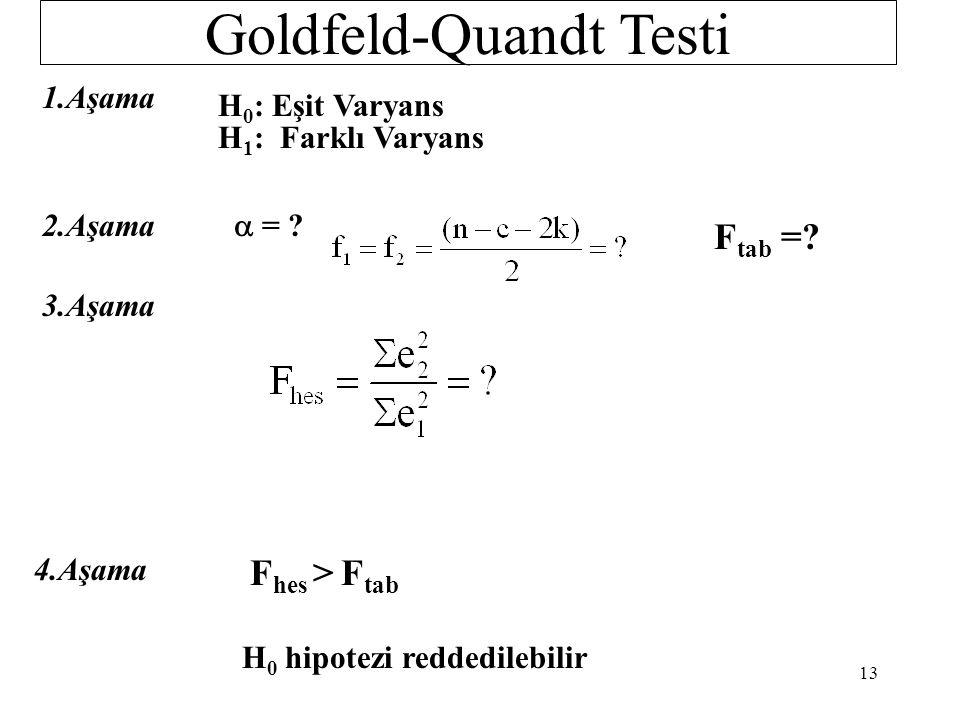 Goldfeld-Quandt Testi Y X 2s X 3... X k Y = b 1 + b 2 X 2 + b 3 X 3 +... + b k X k + u I.Alt Örnek n 1 II.Alt Örnek n 2 Çıkarılan Gözlemler Y I = b 11