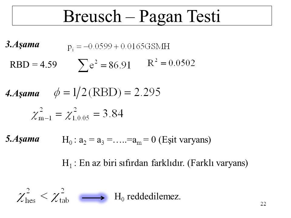 Breusch – Pagan Testi 1.Aşama 2.Aşama 21 pi 0.0451110.018977 0.0068130.064343 0.0044460.42876 0.0009641.914014 0.0557651.384578 0.2667040.285573 0.540