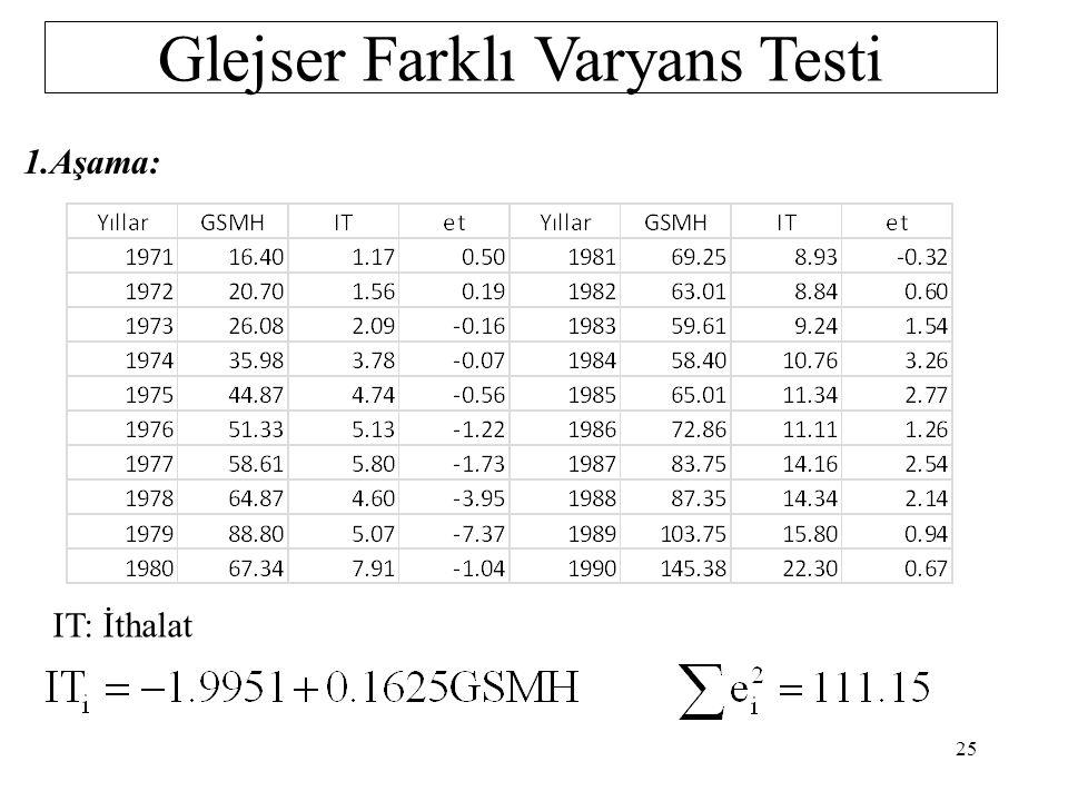Glejser Farklı Varyans Testi 3.Aşama:Korelasyon katsayısı ve a'ların standat hata değerlerine göre en uyun model seçilip H 0 : a 2 = 0 H 1 : a 2 ≠ 0 t