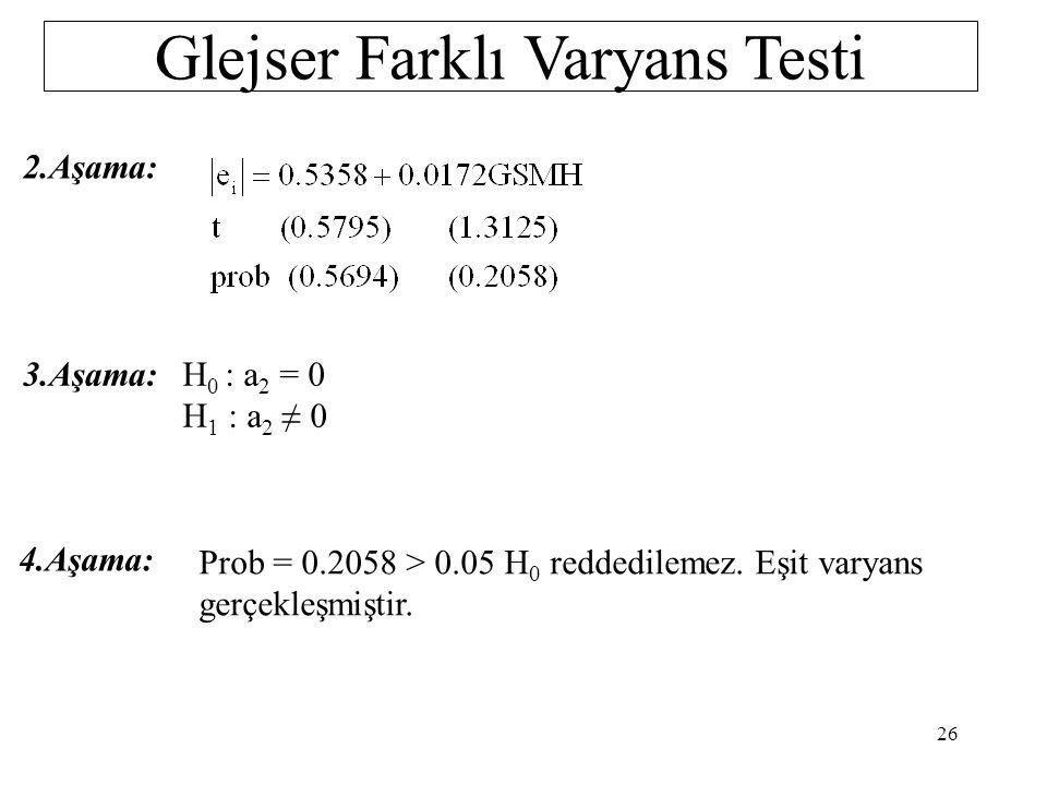 Glejser Farklı Varyans Testi 1.Aşama: IT: İthalat 25