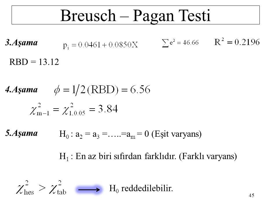 Breusch – Pagan Testi 1.Aşama 2.Aşama 44