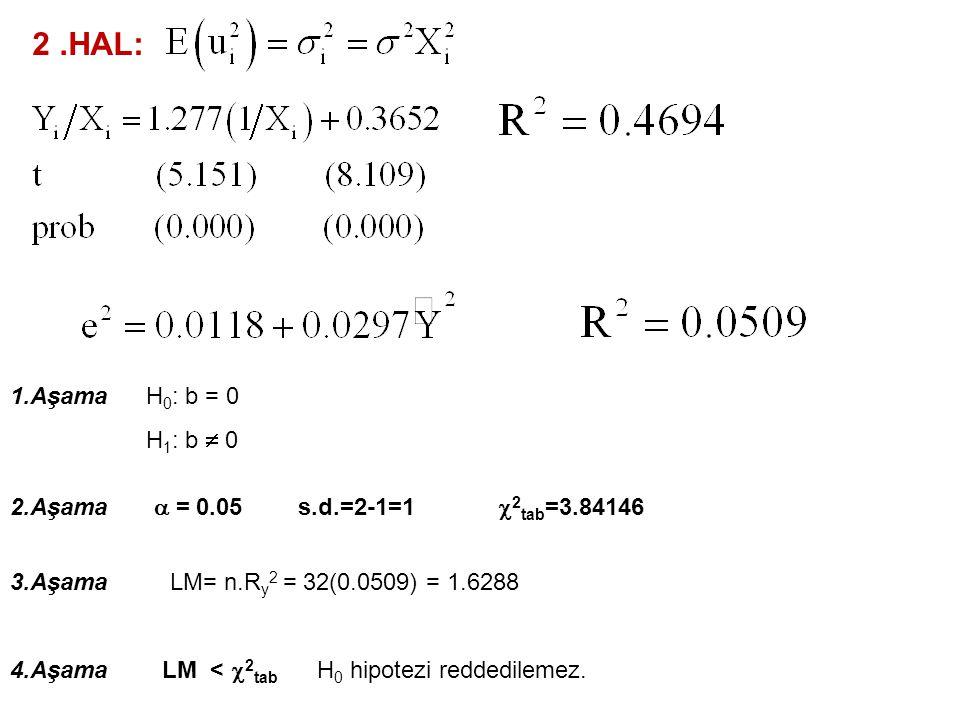 1.HAL: LOGARİTMİK DÖNÜŞÜMLER 1.Aşama 2.Aşama  = 0.05 3.Aşama 4.Aşama H 0 : b = 0 H 1 : b  0 s.d.=2-1=1  2 tab =3.84146 LM= n.R y 2 = 32(0.0178) = 0