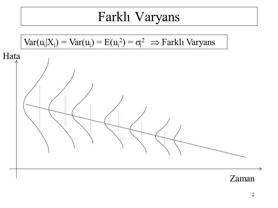 Farklı Varyans Var(u i  X i ) = Var(u i ) = E(u i 2 ) =  i 2  Farklı Varyans Hata Zaman 2