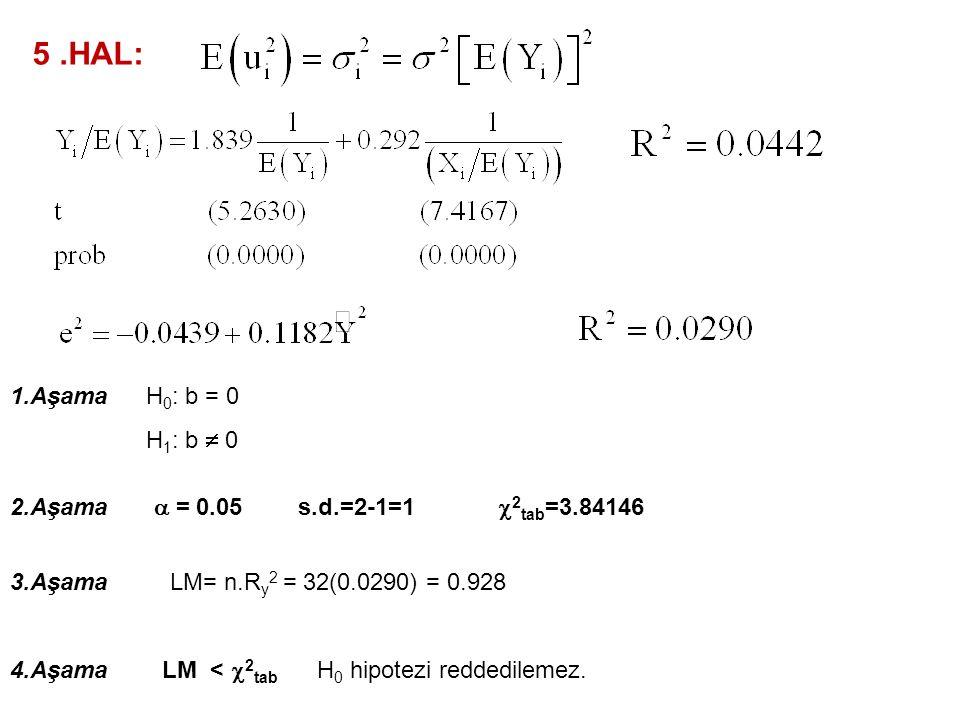 3.HAL: 1.Aşama 2.Aşama  = 0.05 3.Aşama 4.Aşama H 0 : b = 0 H 1 : b  0 s.d.=2-1=1  2 tab =3.84146 LM= n.R y 2 = 32(0.2365) = 7.568 LM >  2 tab H 0 hipotezi reddedilebilir.