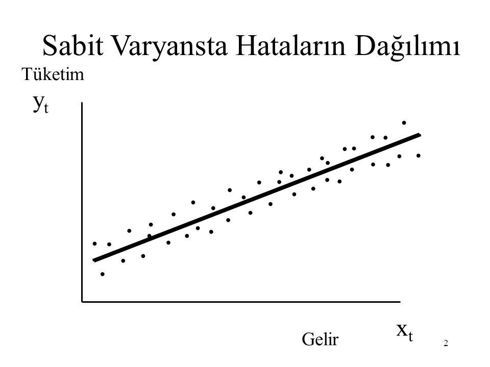 Sabit Varyans Var(u i  X i ) = Var(u i ) = E(u i 2 ) =  2  Eşit Varyans Y X 1 EKKY'nin varsayımlarından biri anakütle regresyon fonksiyonu u i lerin
