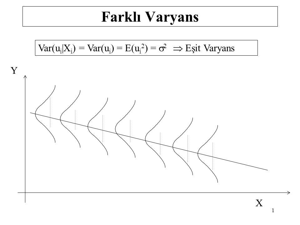 White Testi lnMaaş = 3.8094 + 0.0439yıl - 0.0006 yıl 2 White Testi için yardımcı regresyon: 1.Aşama 2.Aşama  = 0.05 3.Aşama 4.Aşama H 0 : a 2 = a 3 = a 4 = a 5 =0 ; H 1 : a i 'lerin en az bir tanesi anlamlıdır s.d.=5-1=4  2 tab =9.4877 W= n.R y 2 = 222(0.0901)= 20.0022 W >  2 tab H 0 hipotezi reddedilebilir e 2 = -0.0018 + 0.0002 Yıl + 0.0007 Yıl 2 - 0.00003 Yıl 3 + 0.0000004Yıl 4 R y 2 = 0.0901 41