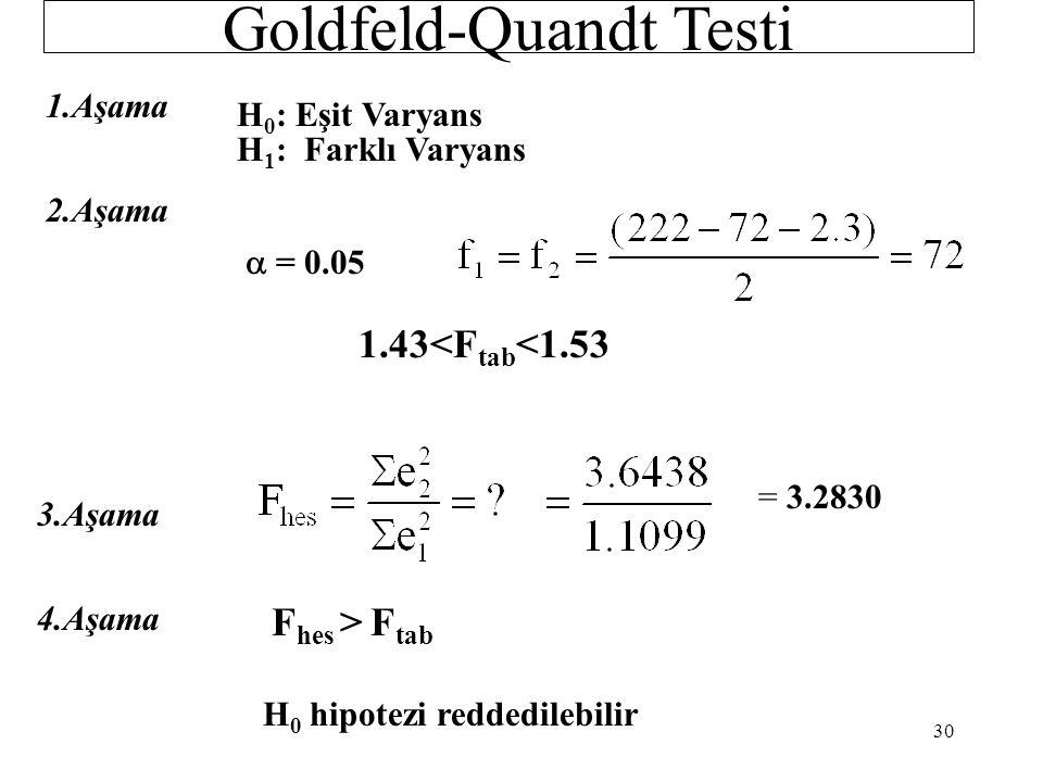 Goldfeld-Quandt Test 2.Altörnek Sonuçları: Dependent Variable: lnmaas Sample: 148 222 Included observations: 75 VariableCoefficientStd. Errort-Statist