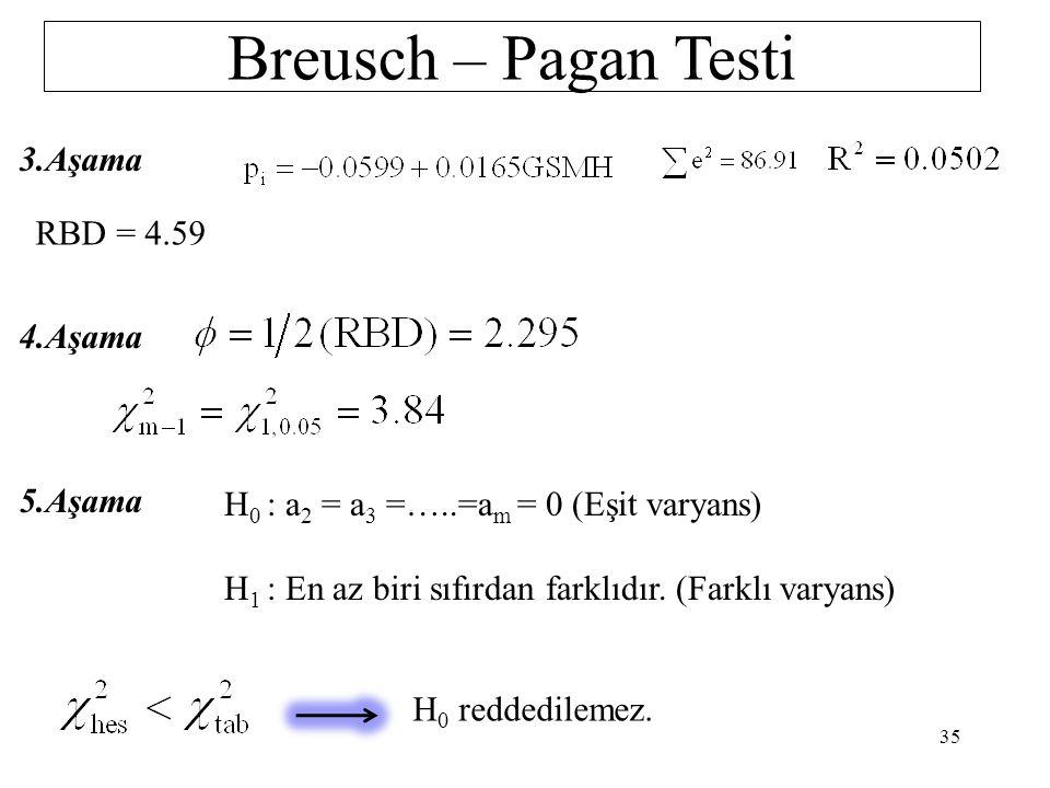 Breusch – Pagan Testi 1.Aşama 2.Aşama 34 pi 0.0451110.018977 0.0068130.064343 0.0044460.42876 0.0009641.914014 0.0557651.384578 0.2667040.285573 0.540