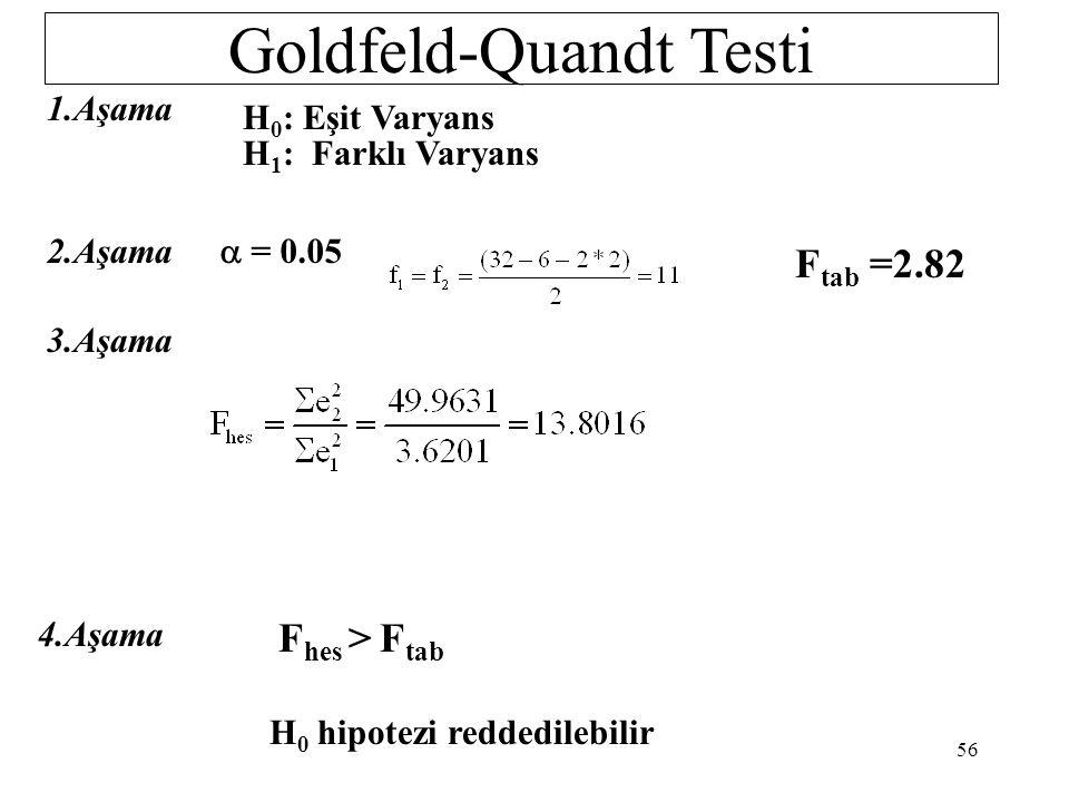 Goldfeld-Quandt Testi c = 32 / 5 = 6.4 6 gözlem atılacak. (14.-19. gözlemler) 13 gözlemden oluşan iki grup için modeller 1.-13. gözlemler için Y i = 0