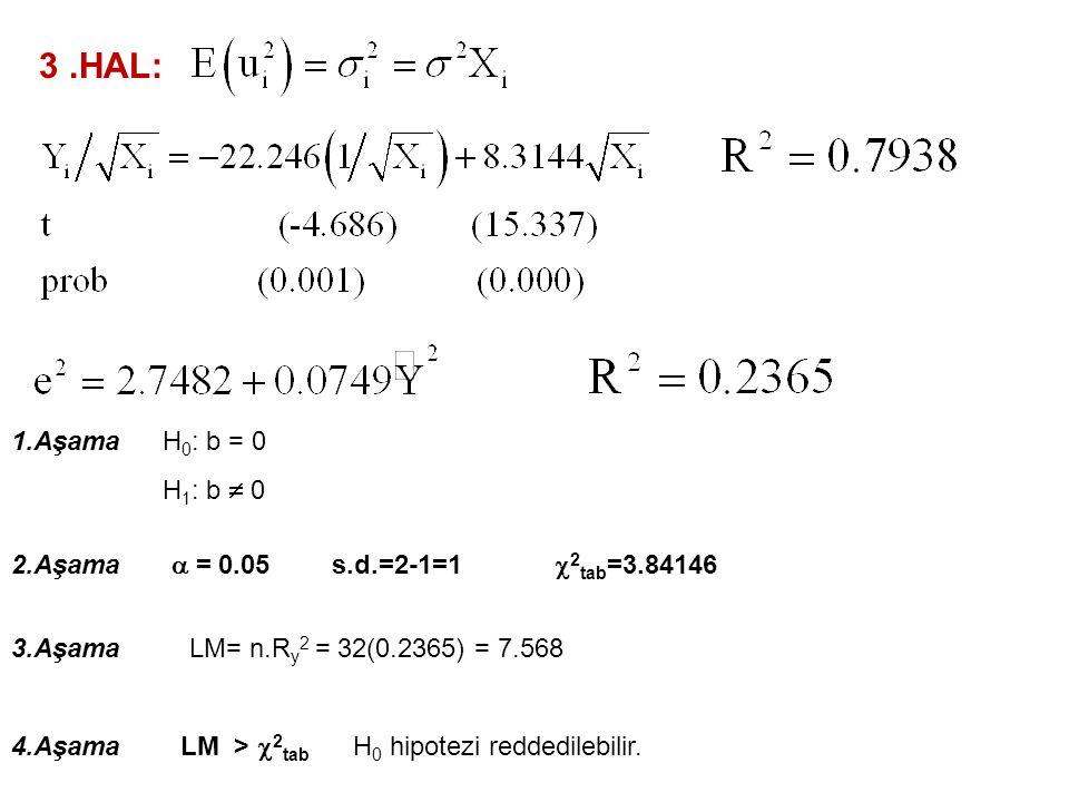 2.HAL: 1.Aşama 2.Aşama  = 0.05 3.Aşama 4.Aşama H 0 : b = 0 H 1 : b  0 s.d.=2-1=1  2 tab =3.84146 LM= n.R y 2 = 32(0.0509) = 1.6288 LM <  2 tab H 0