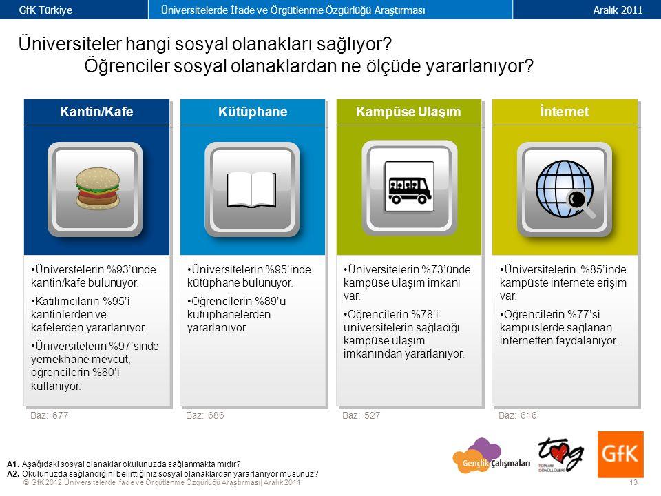 13 GfK TürkiyeÜniversitelerde İfade ve Örgütlenme Özgürlüğü AraştırmasıAralık 2011 © GfK 2012 Üniversitelerde İfade ve Örgütlenme Özgürlüğü Araştırması| Aralık 2011 Kütüphane Kampüse Ulaşım İnternet Kantin/Kafe Üniversitelerin %73'ünde kampüse ulaşım imkanı var.