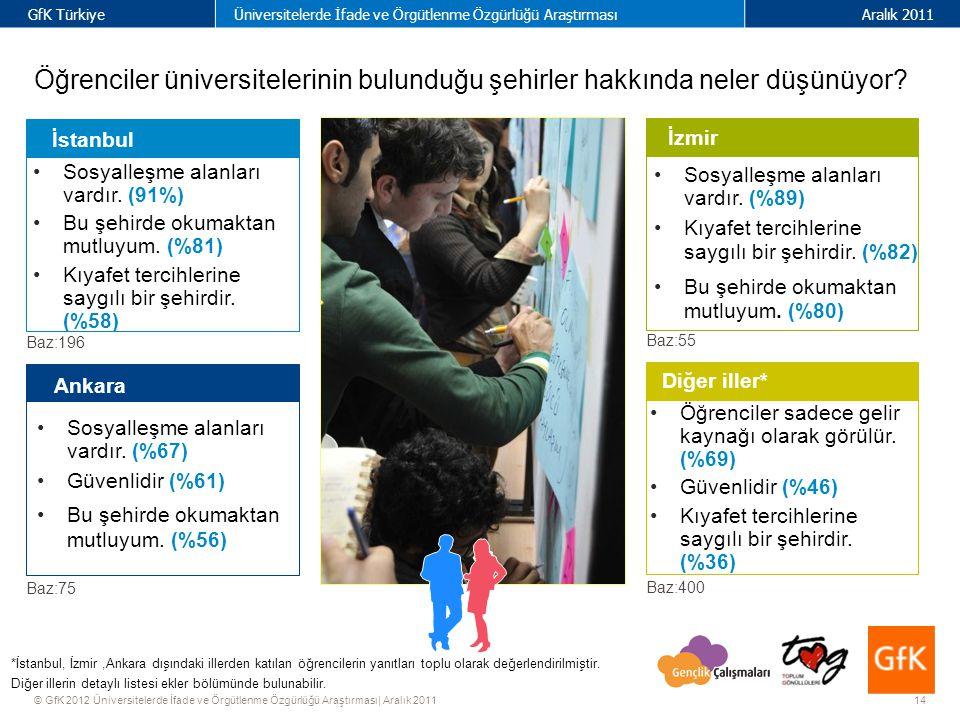 14 GfK TürkiyeÜniversitelerde İfade ve Örgütlenme Özgürlüğü AraştırmasıAralık 2011 © GfK 2012 Üniversitelerde İfade ve Örgütlenme Özgürlüğü Araştırması| Aralık 2011 Diğer iller* İstanbul Sosyalleşme alanları vardır.