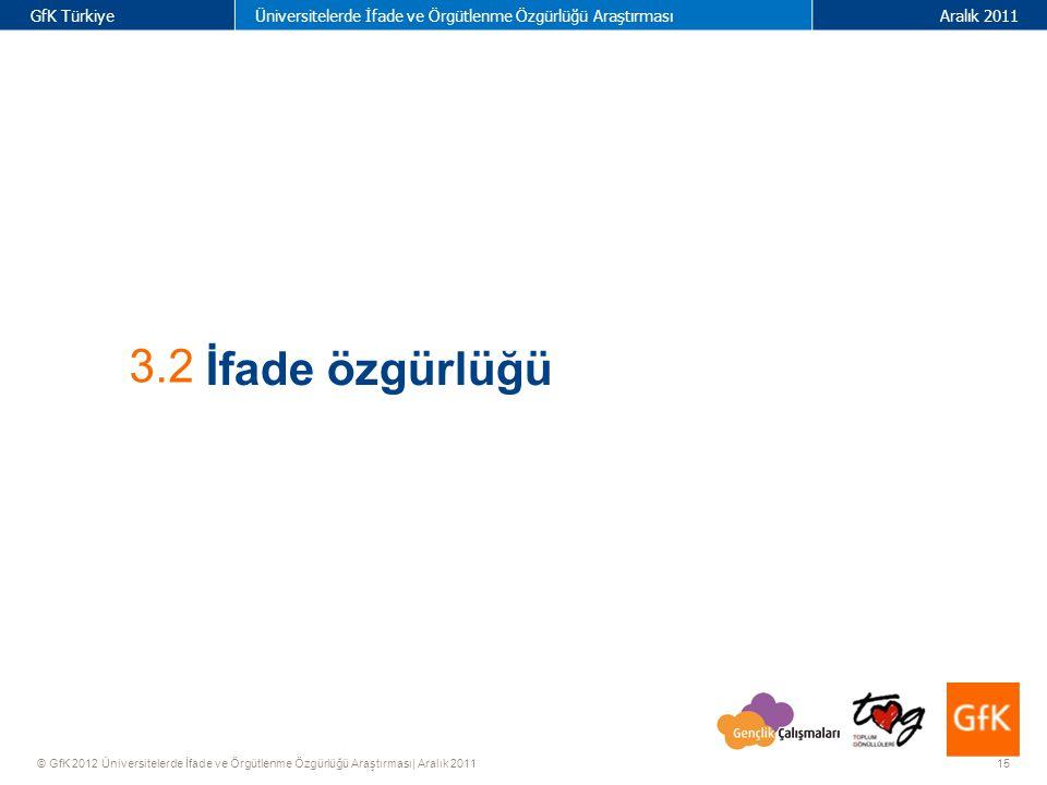 15 GfK TürkiyeÜniversitelerde İfade ve Örgütlenme Özgürlüğü AraştırmasıAralık 2011 © GfK 2012 Üniversitelerde İfade ve Örgütlenme Özgürlüğü Araştırması| Aralık 2011 3.2 İfade özgürlüğü