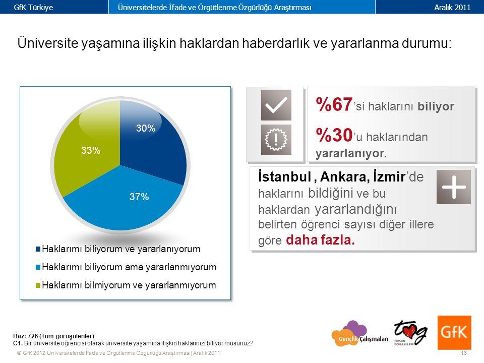 16 GfK TürkiyeÜniversitelerde İfade ve Örgütlenme Özgürlüğü AraştırmasıAralık 2011 © GfK 2012 Üniversitelerde İfade ve Örgütlenme Özgürlüğü Araştırması| Aralık 2011 Üniversite yaşamına ilişkin haklardan haberdarlık ve yararlanma durumu: Baz: 726 (Tüm görüşülenler) C1.