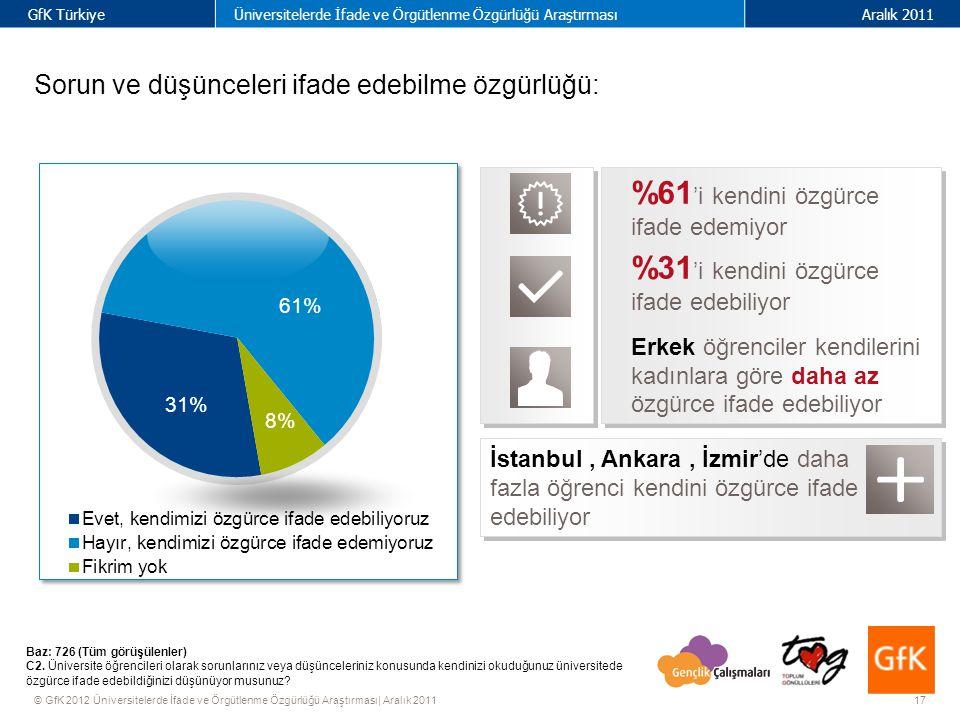 17 GfK TürkiyeÜniversitelerde İfade ve Örgütlenme Özgürlüğü AraştırmasıAralık 2011 © GfK 2012 Üniversitelerde İfade ve Örgütlenme Özgürlüğü Araştırması| Aralık 2011 Sorun ve düşünceleri ifade edebilme özgürlüğü: Baz: 726 (Tüm görüşülenler) C2.