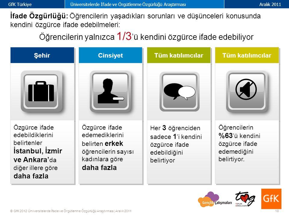 18 GfK TürkiyeÜniversitelerde İfade ve Örgütlenme Özgürlüğü AraştırmasıAralık 2011 © GfK 2012 Üniversitelerde İfade ve Örgütlenme Özgürlüğü Araştırması| Aralık 2011 Cinsiyet Tüm katılımcılar Şehir Her 3 öğrenciden sadece 1 'i kendini özgürce ifade edebildiğini belirtiyor Özgürce ifade edemediklerini belirten erkek öğrencilerin sayısı kadınlara göre daha fazla Öğrencilerin %63 'ü kendini özgürce ifade edemediğini belirtiyor.