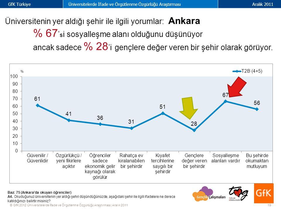 19 GfK TürkiyeÜniversitelerde İfade ve Örgütlenme Özgürlüğü AraştırmasıAralık 2011 © GfK 2012 Üniversitelerde İfade ve Örgütlenme Özgürlüğü Araştırması| Aralık 2011 % Üniversitenin yer aldığı şehir ile ilgili yorumlar: Ankara % 67 ' s i sosyalleşme alanı olduğunu düşünüyor ancak sadece % 28 'i gençlere değer veren bir şehir olarak görüyor.
