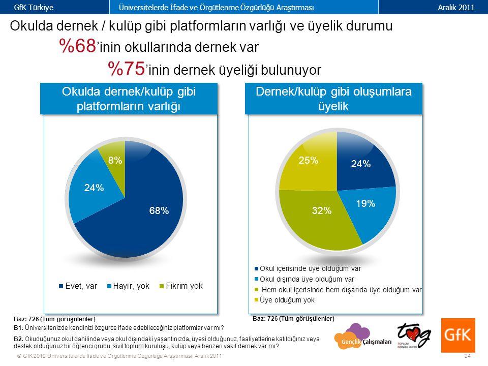 24 GfK TürkiyeÜniversitelerde İfade ve Örgütlenme Özgürlüğü AraştırmasıAralık 2011 © GfK 2012 Üniversitelerde İfade ve Örgütlenme Özgürlüğü Araştırması| Aralık 2011 Dernek/kulüp gibi oluşumlara üyelik Okulda dernek / kulüp gibi platformların varlığı ve üyelik durumu %68 'inin okullarında dernek var %75 'inin dernek üyeliği bulunuyor Baz: 726 (Tüm görüşülenler) B1.