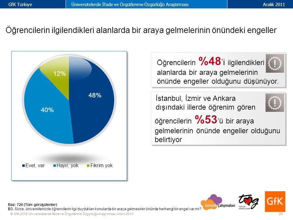 28 GfK TürkiyeÜniversitelerde İfade ve Örgütlenme Özgürlüğü AraştırmasıAralık 2011 © GfK 2012 Üniversitelerde İfade ve Örgütlenme Özgürlüğü Araştırması| Aralık 2011 Öğrencilerin ilgilendikleri alanlarda bir araya gelmelerinin önündeki engeller Baz: 726 (Tüm görüşülenler) B3.