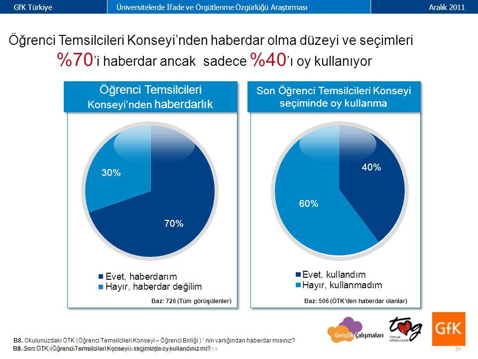 31 GfK TürkiyeÜniversitelerde İfade ve Örgütlenme Özgürlüğü AraştırmasıAralık 2011 © GfK 2012 Üniversitelerde İfade ve Örgütlenme Özgürlüğü Araştırması| Aralık 2011 Öğrenci Temsilcileri Konseyi'nden haberdarlık Öğrenci Temsilcileri Konseyi'nden haberdar olma düzeyi ve seçimleri %70 'i haberdar ancak sadece %40 'ı oy kullanıyor B8.