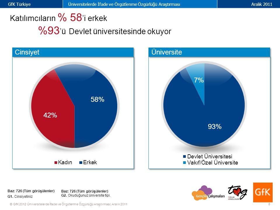 8 GfK TürkiyeÜniversitelerde İfade ve Örgütlenme Özgürlüğü AraştırmasıAralık 2011 © GfK 2012 Üniversitelerde İfade ve Örgütlenme Özgürlüğü Araştırması| Aralık 2011 Katılımcıların % 58 'i erkek %93 'ü Devlet üniversitesinde okuyor Baz: 726 (Tüm görüşülenler) G1.