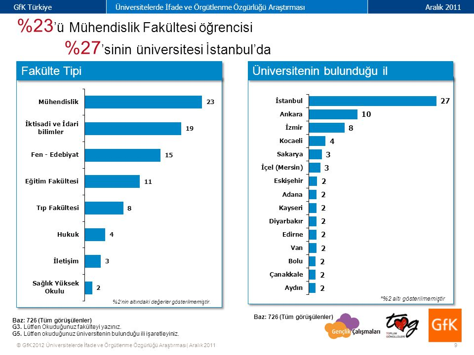 10 GfK TürkiyeÜniversitelerde İfade ve Örgütlenme Özgürlüğü AraştırmasıAralık 2011 © GfK 2012 Üniversitelerde İfade ve Örgütlenme Özgürlüğü Araştırması| Aralık 2011 %73 'ü üniversite için başka bir şehre taşınmış % 69 'u evde, %31 'i yurtta yaşıyor Baz: 726 (Tüm görüşülenler) G6.
