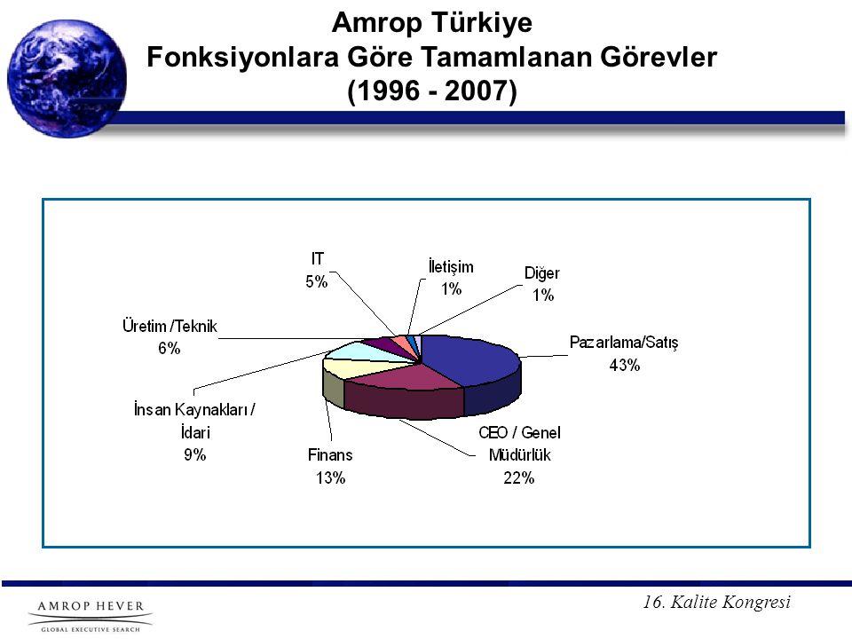 16. Kalite Kongresi Amrop Türkiye Fonksiyonlara Göre Tamamlanan Görevler (1996 - 2007)