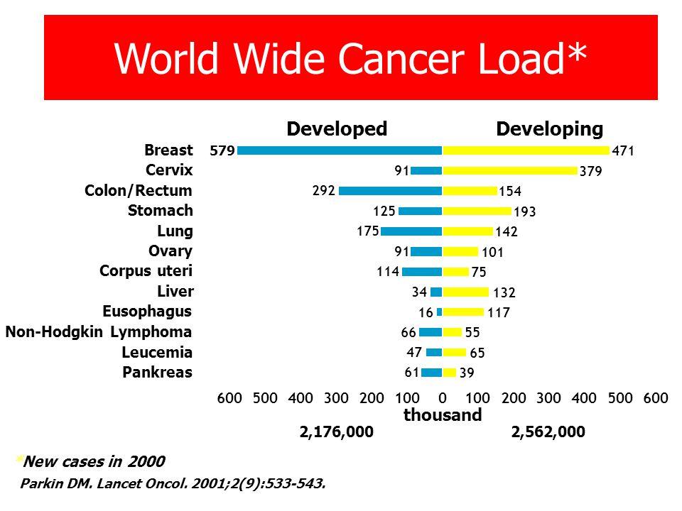CIN 1 60 % Regression 30 % Persistence 9 % CIS 1 % Invasive Cancer
