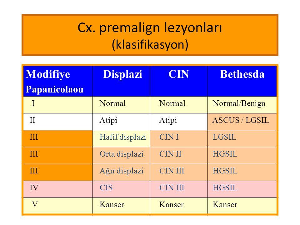 Cx. premalign lezyonları (klasifikasyon) Modifiye Papanicolaou DisplaziCINBethesda I Normal Normal/Benign II Atipi ASCUS / LGSIL III Hafif displazi CI
